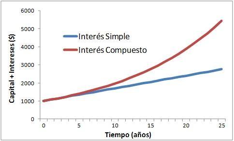 interes-simple-vs-compuesto