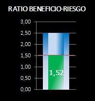 ratio beneficio riesgo de señales de trading