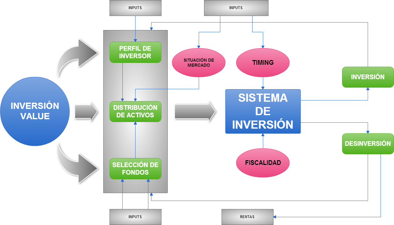 sistema de inversión value