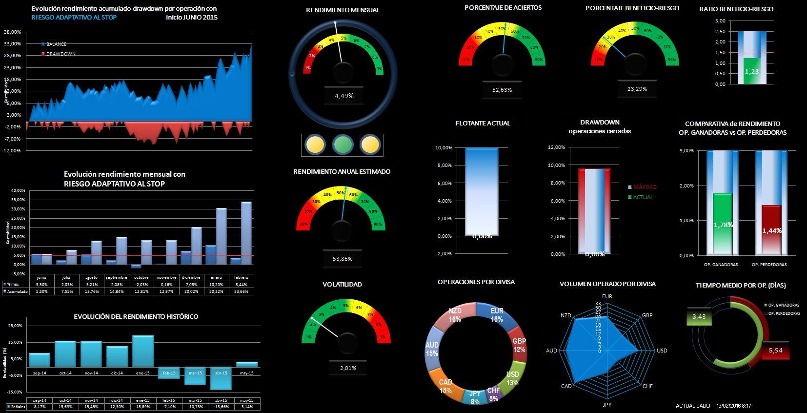 Trader only interactive brokers webtraders