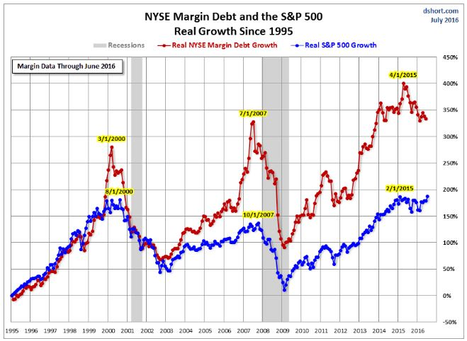 deshacer posiciones de renta variable_margin_debt