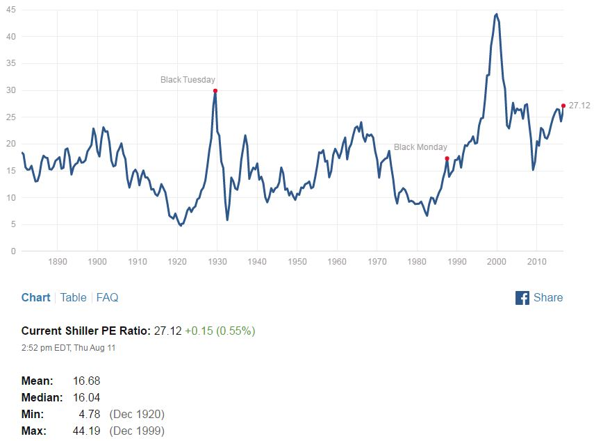 deshacer posiciones de renta variable_shiller ratio